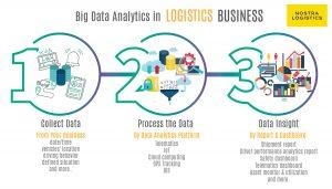 NOSTRA LOGISTICS Analytics Platform Infographic