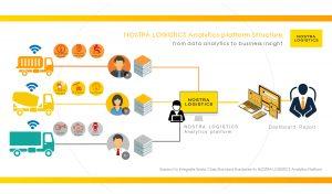 NOSTRA-LOGISTICS_Analytics Platform Structure