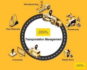 NOSTRA-LOGISTICS_Transportation Management
